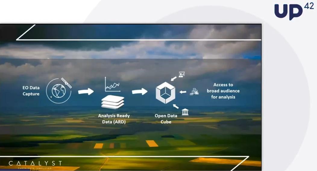 """CATALYST – Il futuro dell'agricoltura: come stimolare la crescita delle colture e del business con immagini satellitari, dati meteorologici e deep learning"""""""
